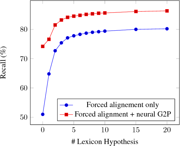 Error detection of grapheme-to-phoneme conversion in text-to