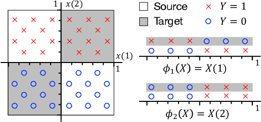 Figure 1 for Support and Invertibility in Domain-Invariant Representations