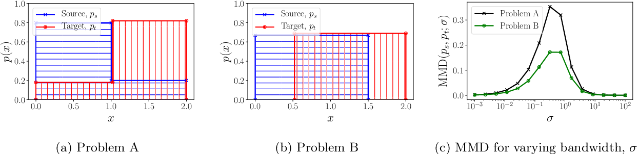 Figure 2 for Support and Invertibility in Domain-Invariant Representations
