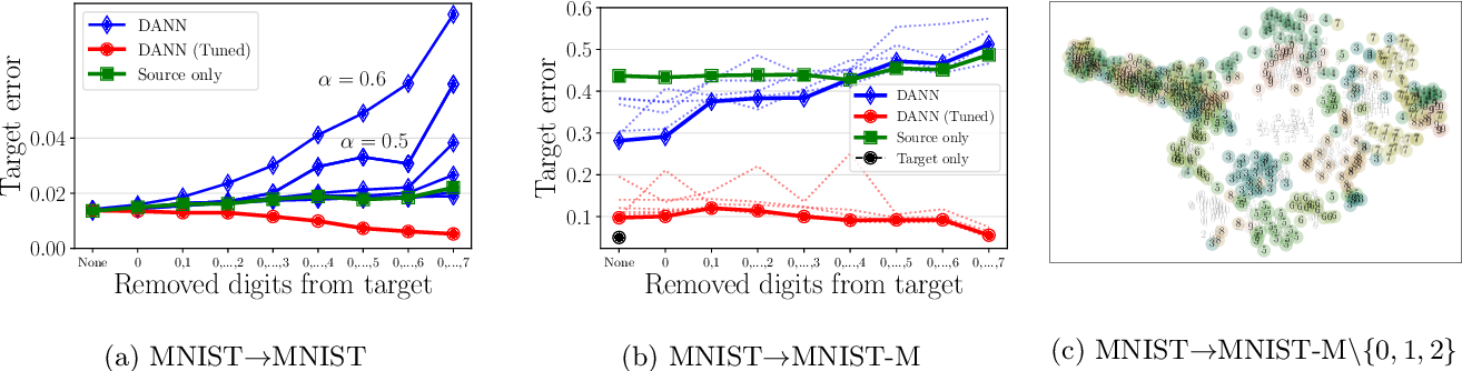Figure 4 for Support and Invertibility in Domain-Invariant Representations