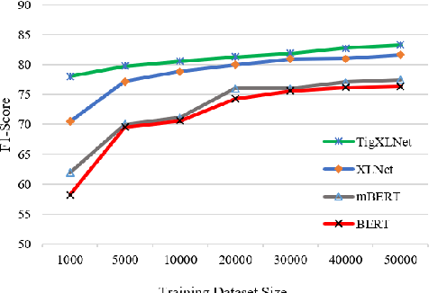 Figure 4 for Transferring Monolingual Model to Low-Resource Language: The Case of Tigrinya