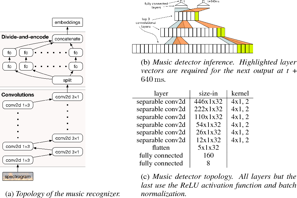 Figure 1 for Now Playing: Continuous low-power music recognition