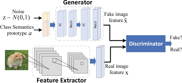 Figure 3 for Bi-Adversarial Auto-Encoder for Zero-Shot Learning