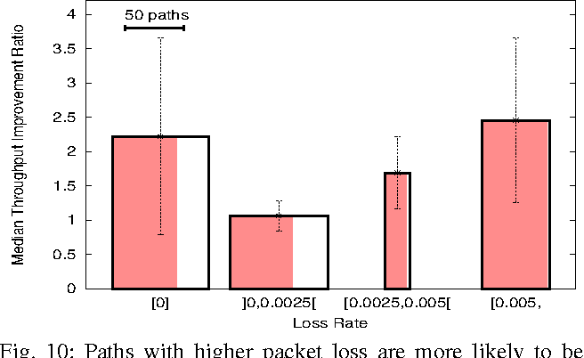 Figure 10 from CRONets: Cloud-Routed Overlay Networks