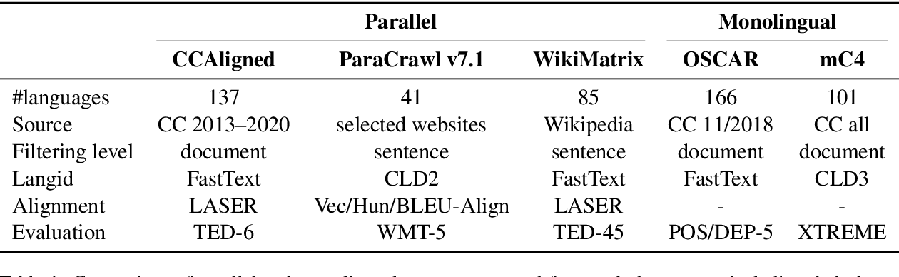 Figure 1 for Quality at a Glance: An Audit of Web-Crawled Multilingual Datasets