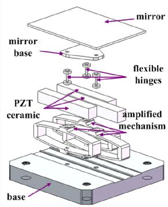 A new two-dimensional fast steering mirror based on