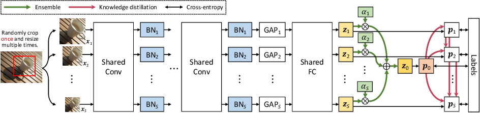 Figure 3 for Resolution Switchable Networks for Runtime Efficient Image Recognition