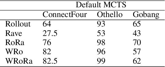 Figure 3 for Adaptive Warm-Start MCTS in AlphaZero-like Deep Reinforcement Learning
