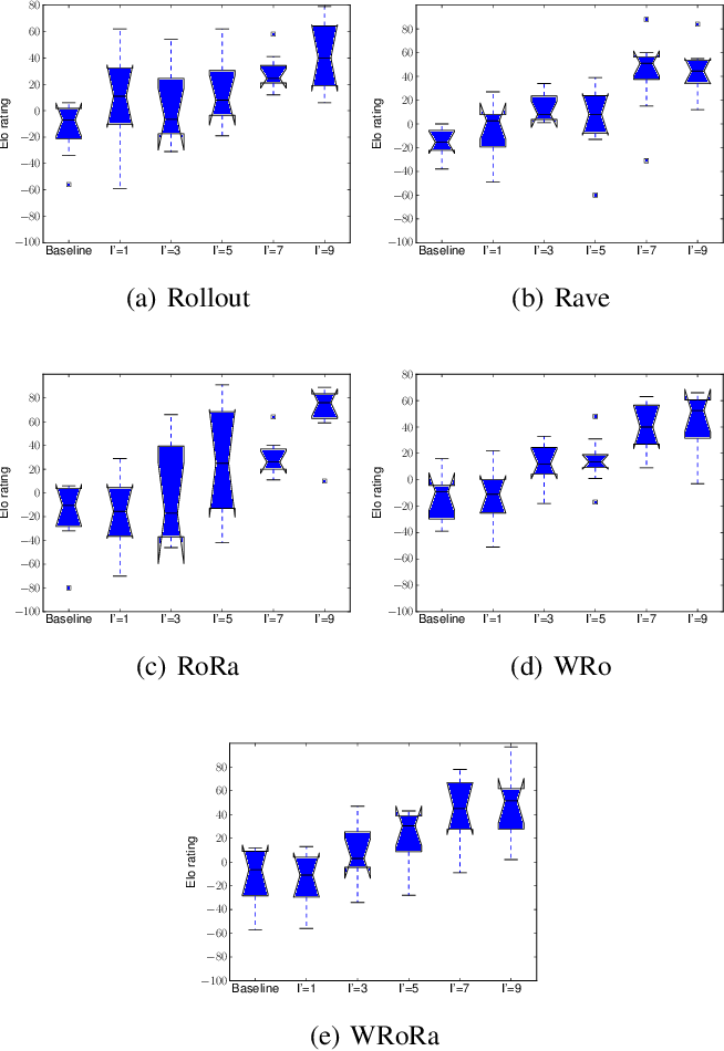 Figure 2 for Adaptive Warm-Start MCTS in AlphaZero-like Deep Reinforcement Learning