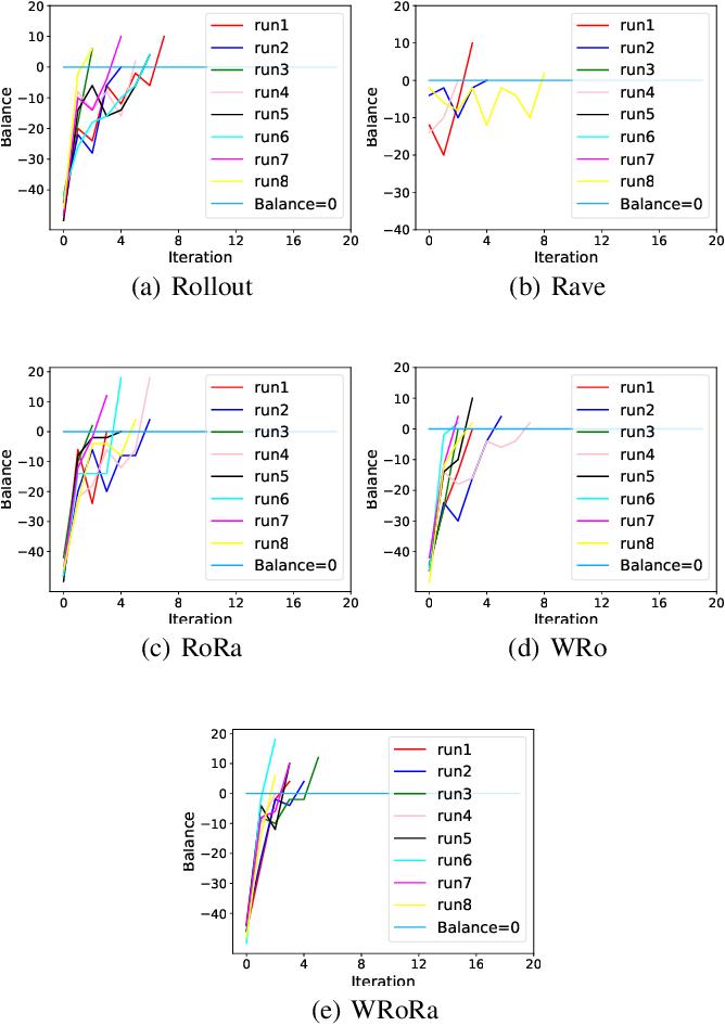 Figure 4 for Adaptive Warm-Start MCTS in AlphaZero-like Deep Reinforcement Learning