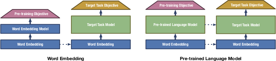 Figure 4 for Representation Learning for Natural Language Processing