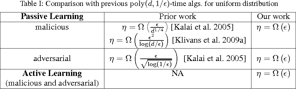 Figure 1 for The Power of Localization for Efficiently Learning Linear Separators with Noise