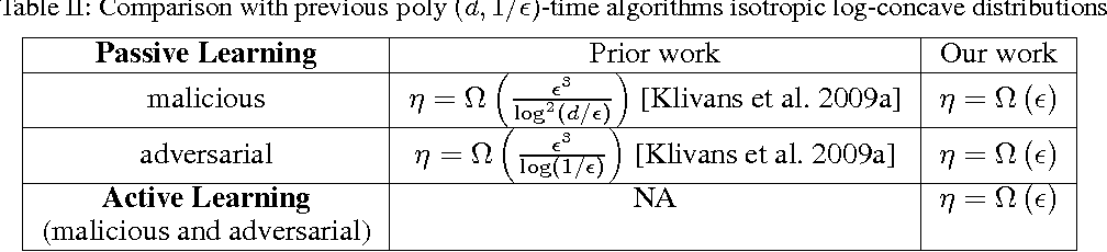 Figure 2 for The Power of Localization for Efficiently Learning Linear Separators with Noise