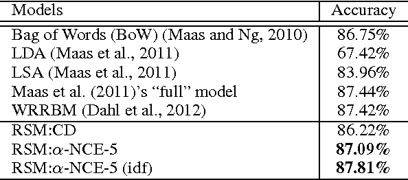 Figure 4 for Efficient Learning for Undirected Topic Models
