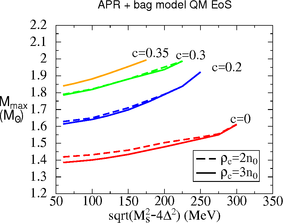 Figure 6: Maximum mass Mmax for hybrid stars containing quark matter obeying the simple bag model equation of state. We show the dependence on √ m2s − 4∆2. Increasing this quantity decreases Beff at fixed ρc, giving rise to larger maximum masses. The maximum mass is only weakly dependent on the transition density, particularly when the perturbative correction is included.