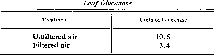 Table II. Effect of Filtering Ambient Air Through Columns of KMnO4 Absorbed on Alumina on the Levels of Bean Leaf Glucanase
