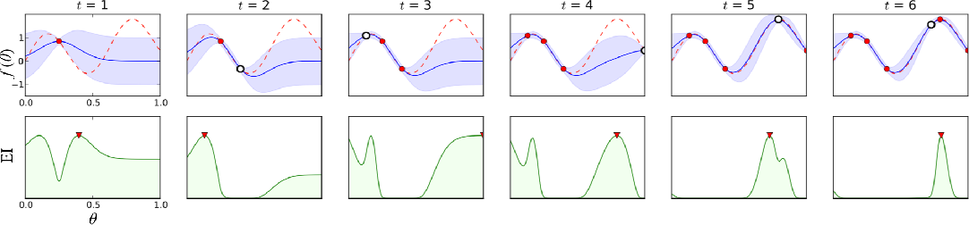 Figure 1 for Bayesian Optimization in AlphaGo