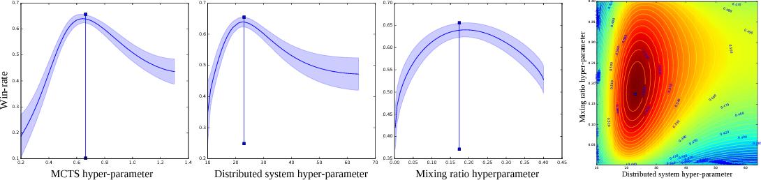 Figure 2 for Bayesian Optimization in AlphaGo