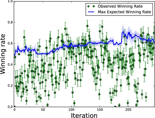 Figure 3 for Bayesian Optimization in AlphaGo