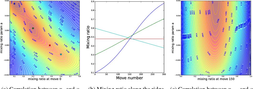 Figure 4 for Bayesian Optimization in AlphaGo