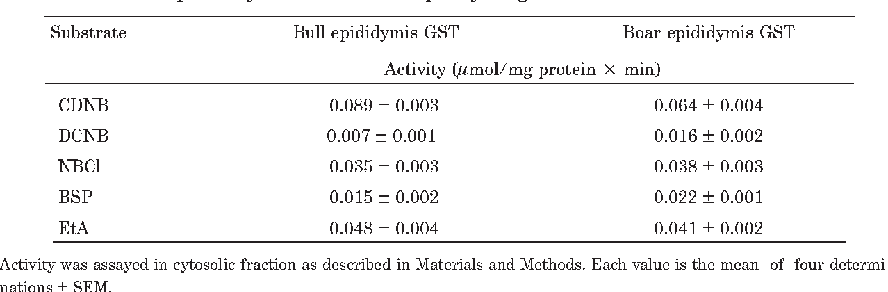 Glutathione conjugation in male reproductive system studies on table 2 ccuart Choice Image