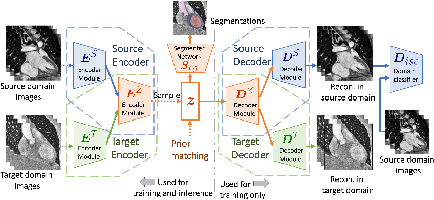 Figure 1 for Data Efficient Unsupervised Domain Adaptation for Cross-Modality Image Segmentation