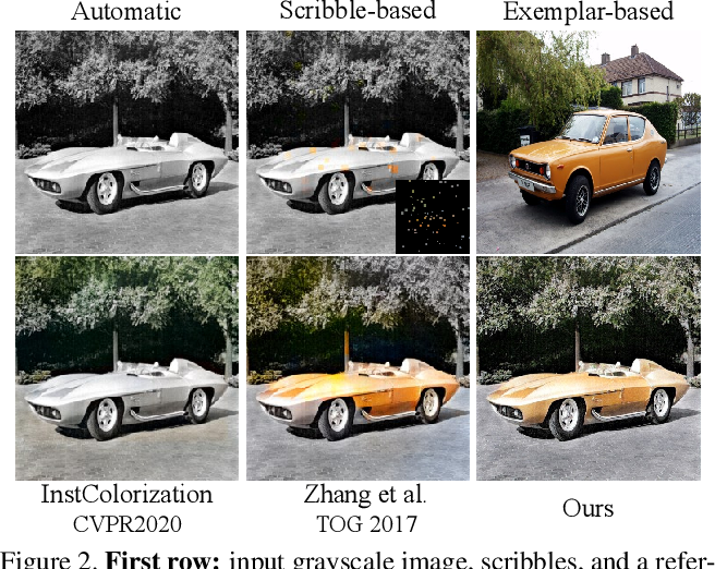 Figure 2 for Color2Style: Real-Time Exemplar-Based Image Colorization with Self-Reference Learning and Deep Feature Modulation