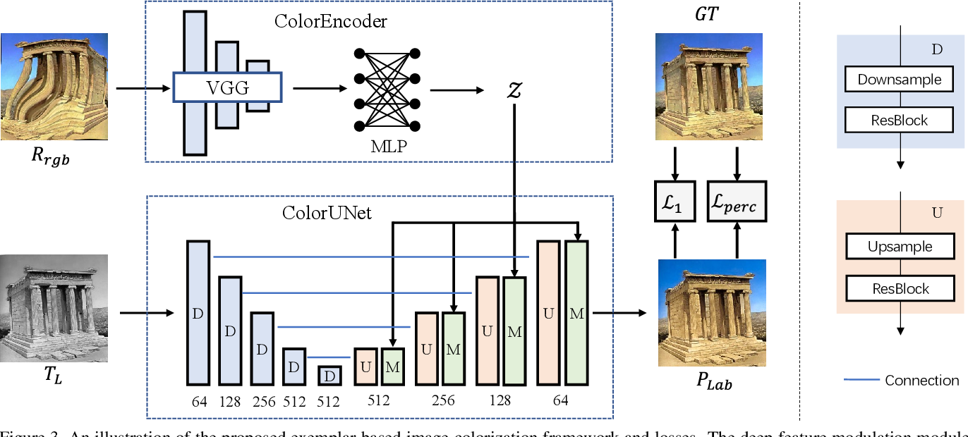 Figure 3 for Color2Style: Real-Time Exemplar-Based Image Colorization with Self-Reference Learning and Deep Feature Modulation