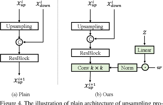 Figure 4 for Color2Style: Real-Time Exemplar-Based Image Colorization with Self-Reference Learning and Deep Feature Modulation