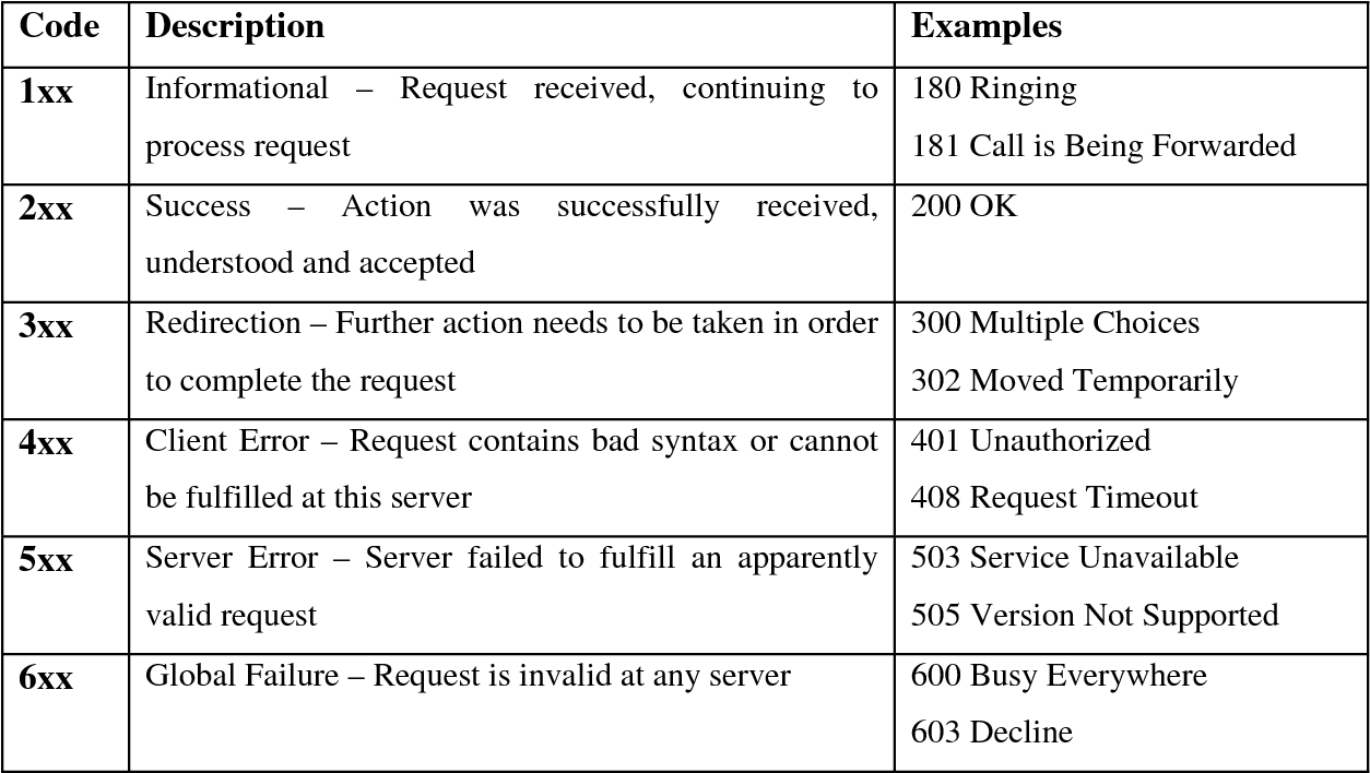 Personalization of internet telephony services for presence