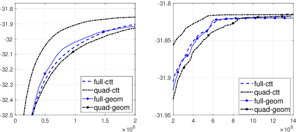 Figure 3 for Geom-SPIDER-EM: Faster Variance Reduced Stochastic Expectation Maximization for Nonconvex Finite-Sum Optimization