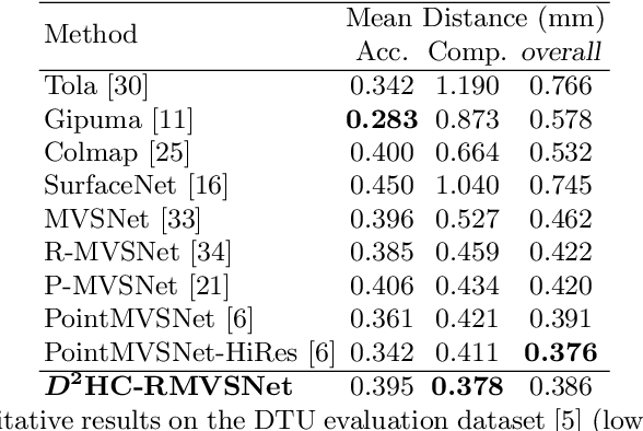 Figure 3 for Dense Hybrid Recurrent Multi-view Stereo Net with Dynamic Consistency Checking