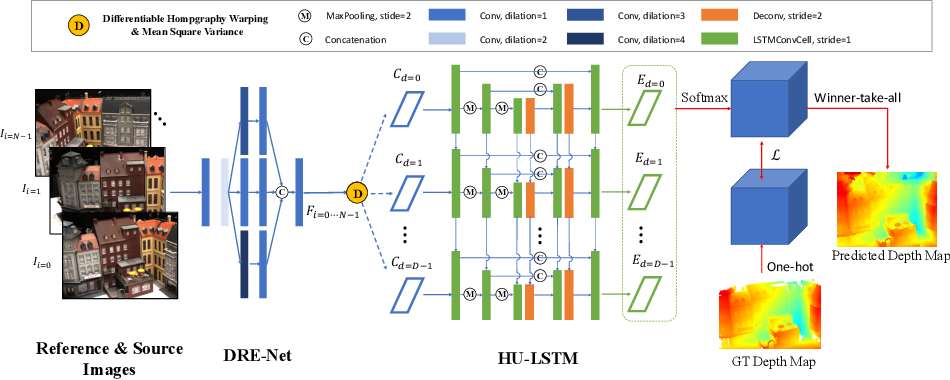Figure 1 for Dense Hybrid Recurrent Multi-view Stereo Net with Dynamic Consistency Checking