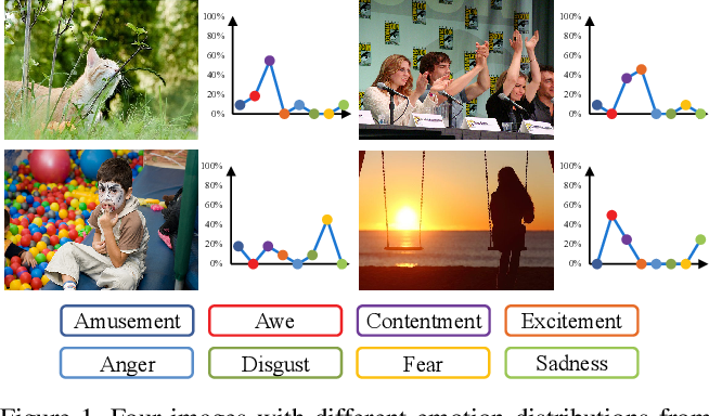 Figure 1 for A Circular-Structured Representation for Visual Emotion Distribution Learning