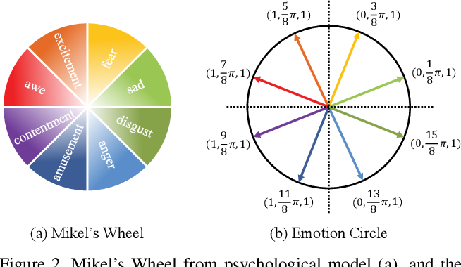 Figure 2 for A Circular-Structured Representation for Visual Emotion Distribution Learning
