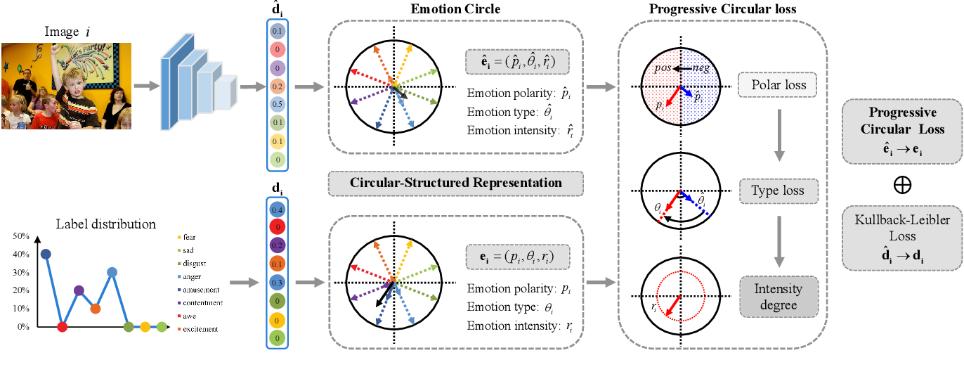 Figure 4 for A Circular-Structured Representation for Visual Emotion Distribution Learning