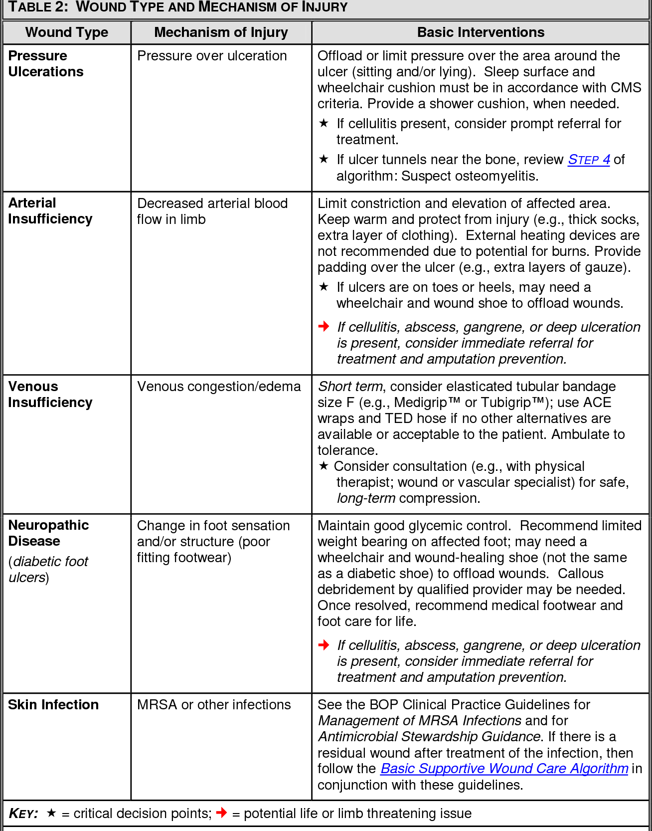 Table 2 from Proactive and Early Aggressive Wound Management: A