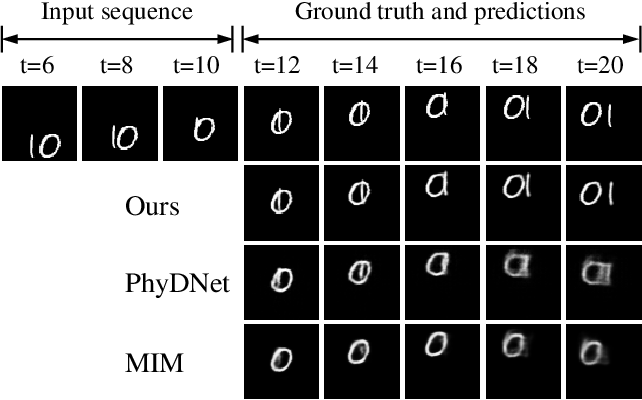 Figure 1 for From Single to Multiple: Leveraging Multi-level Prediction Spaces for Video Forecasting