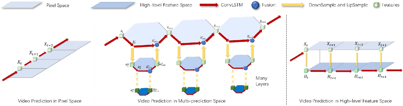 Figure 3 for From Single to Multiple: Leveraging Multi-level Prediction Spaces for Video Forecasting