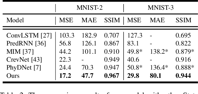 Figure 4 for From Single to Multiple: Leveraging Multi-level Prediction Spaces for Video Forecasting