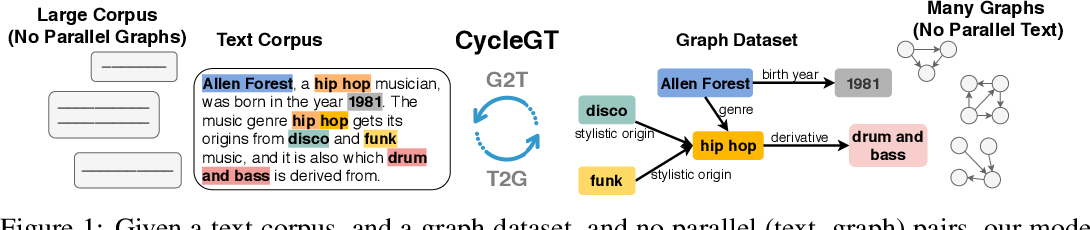 Figure 1 for CycleGT: Unsupervised Graph-to-Text and Text-to-Graph Generation via Cycle Training