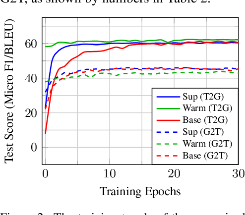 Figure 4 for CycleGT: Unsupervised Graph-to-Text and Text-to-Graph Generation via Cycle Training