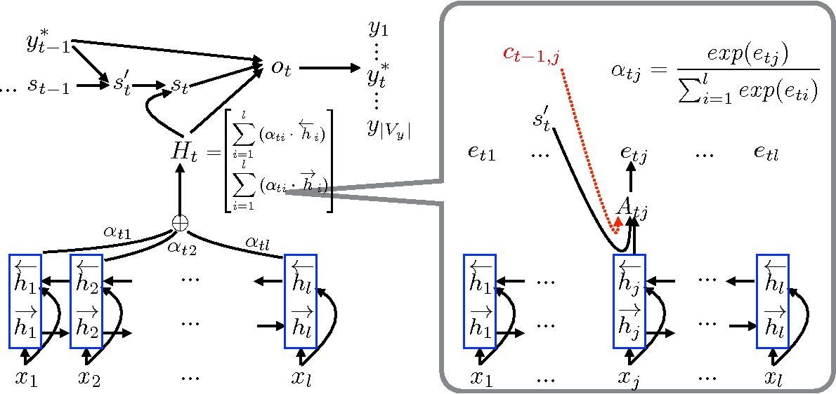 Figure 2 for Temporal Attention Model for Neural Machine Translation