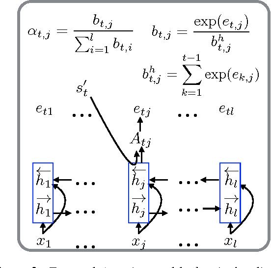 Figure 3 for Temporal Attention Model for Neural Machine Translation