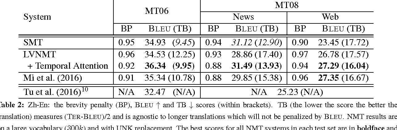 Figure 4 for Temporal Attention Model for Neural Machine Translation