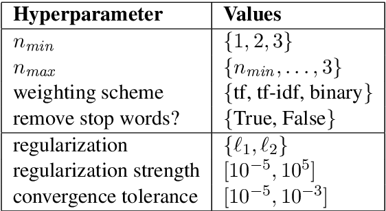 Figure 1 for Bayesian Optimization of Text Representations