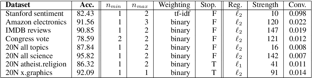 Figure 4 for Bayesian Optimization of Text Representations
