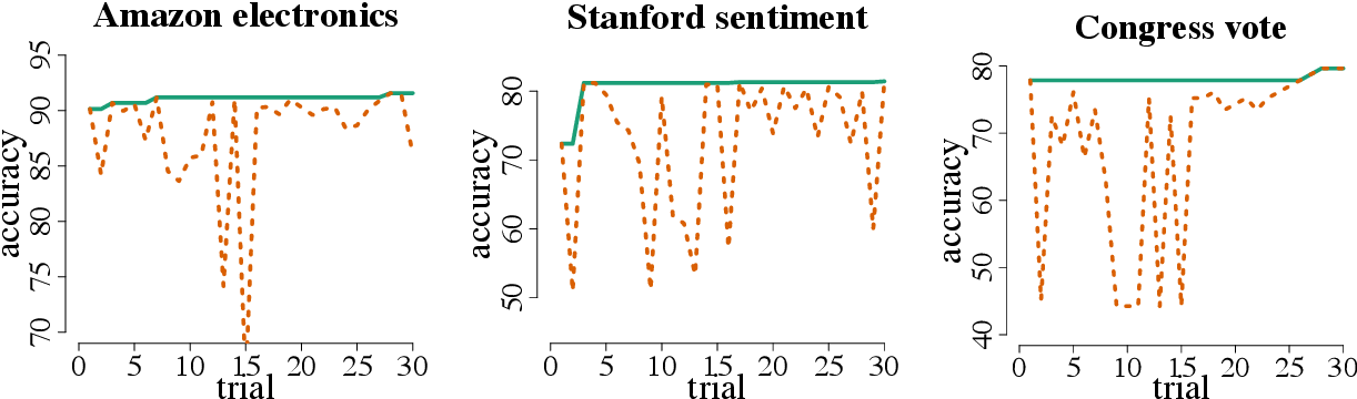 Figure 2 for Bayesian Optimization of Text Representations