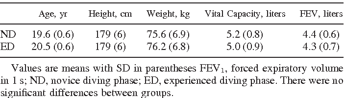 Table 1. Age, height, weight, vital capacity, and FEV1 in the ND and ED phases
