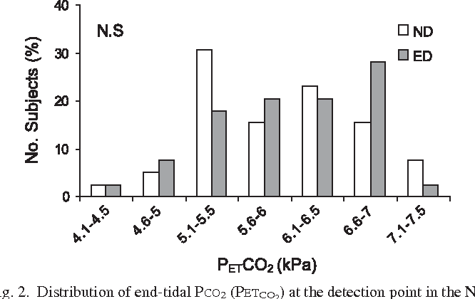 Fig. 2. Distribution of end-tidal PCO2 (PETCO2) at the detection point in the ND and ED phases (n 40 subjects).